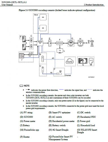 Configurar inversor Huawei SUN2000L-4KTL-cascade_sun2000l.jpg