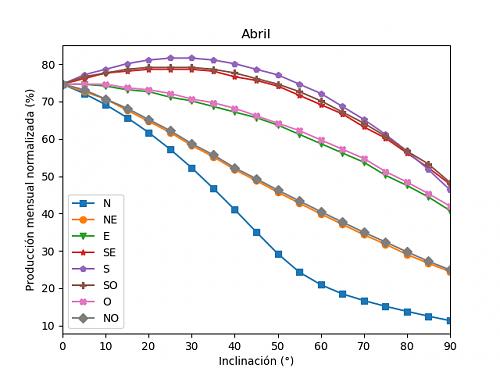 Análisis de la producción mensual mediante PVGIS-04b_abril.png