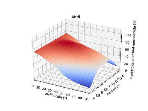 Análisis de la producción mensual mediante PVGIS-04a_abril.png