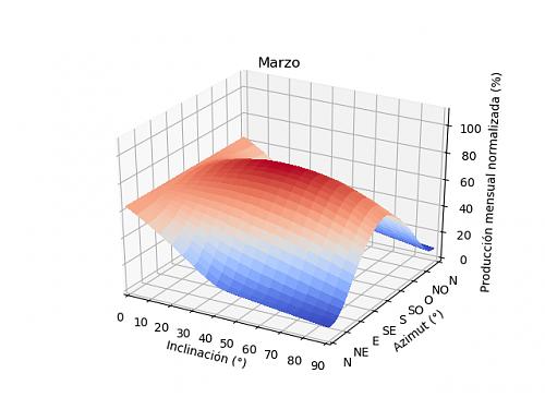 Análisis de la producción mensual mediante PVGIS-03a_marzo.png