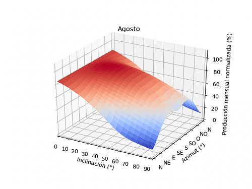 Análisis de la producción mensual mediante PVGIS-08a_agosto.png