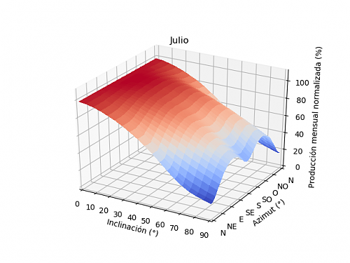 Análisis de la producción mensual mediante PVGIS-07a_julio.png