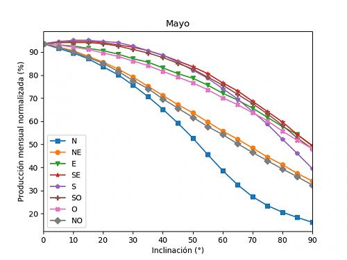Análisis de la producción mensual mediante PVGIS-05b_mayo.png