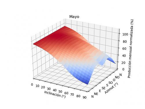 Análisis de la producción mensual mediante PVGIS-05a_mayo.png