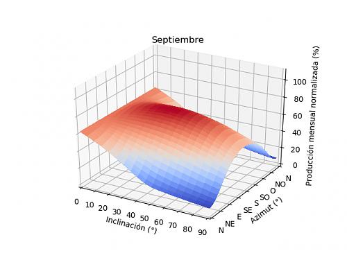 Análisis de la producción mensual mediante PVGIS-09a_septiembre.png