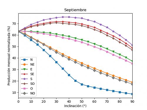 Análisis de la producción mensual mediante PVGIS-09b_septiembre.png
