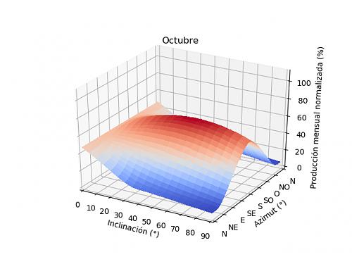 Análisis de la producción mensual mediante PVGIS-10a_octubre.png