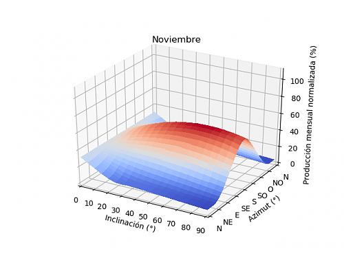 Análisis de la producción mensual mediante PVGIS-11a_noviembre.png