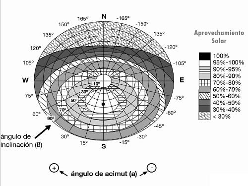 Nombre:  grafico-calculo-inclinacion-orientacion-ej.png Visitas: 132 Tamaño: 152,6 KB