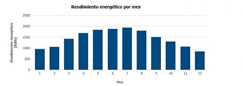 Dudas y ayuda para Instalación solar en Murcia en 2020-rendimiento.png