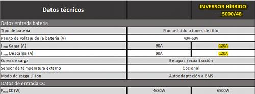 Recomendación inversor-120a-hibrido.png