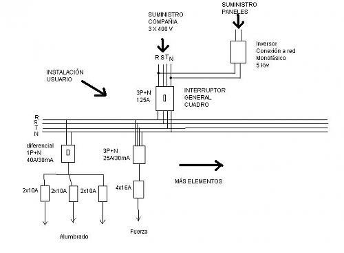 Esquema de conexión a red interior-esquema-bar.jpg