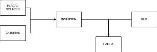 conmutar red FV con red eléctrica-esquema.jpg