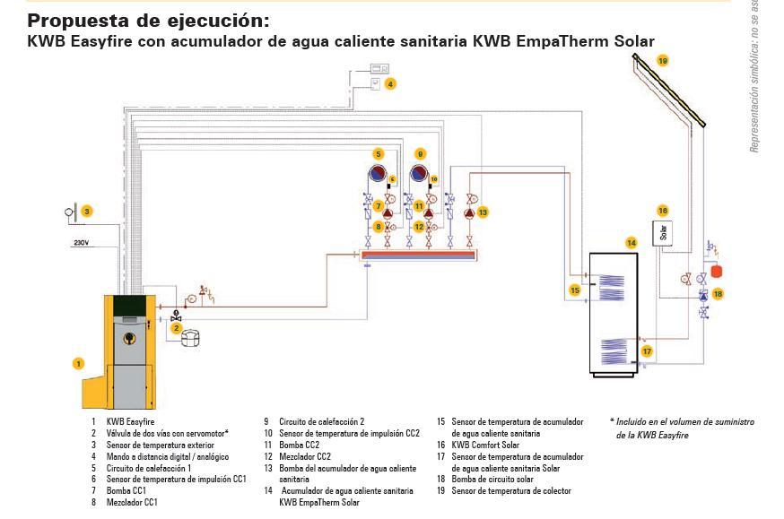 Caldera Easyfire Con Paneles Solares Para Acs Acumulador