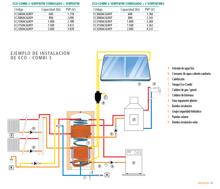 Instalacion calefaccion pellets precio instalacion for Precio instalacion calefaccion gasoil