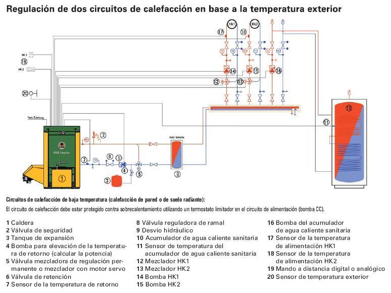 Dep sito de inercia siempre en calderas de biomasa for Bomba de calefaccion roca