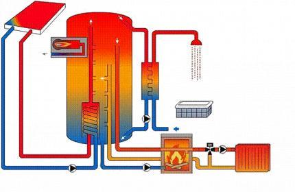 Calderas de le a y gasoil en paralelo for Calefaccion lena radiadores