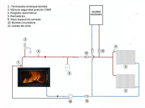 Ayuda con instalacion termoestufa leña-cocina-calefactora-caldera.jpg