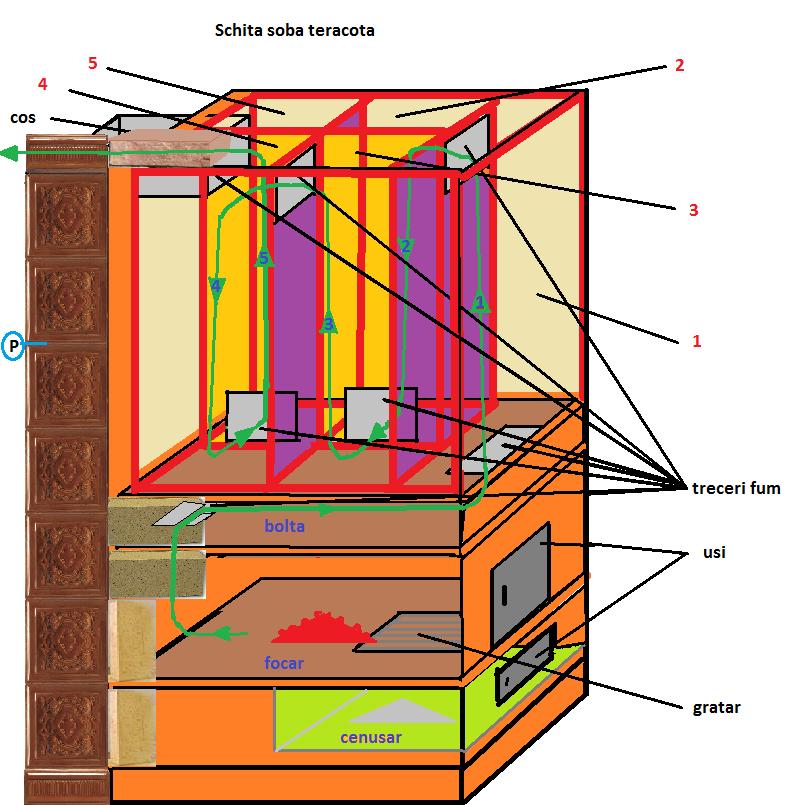 Como Se Fabrica Una Estufa Rusa P Gina 18
