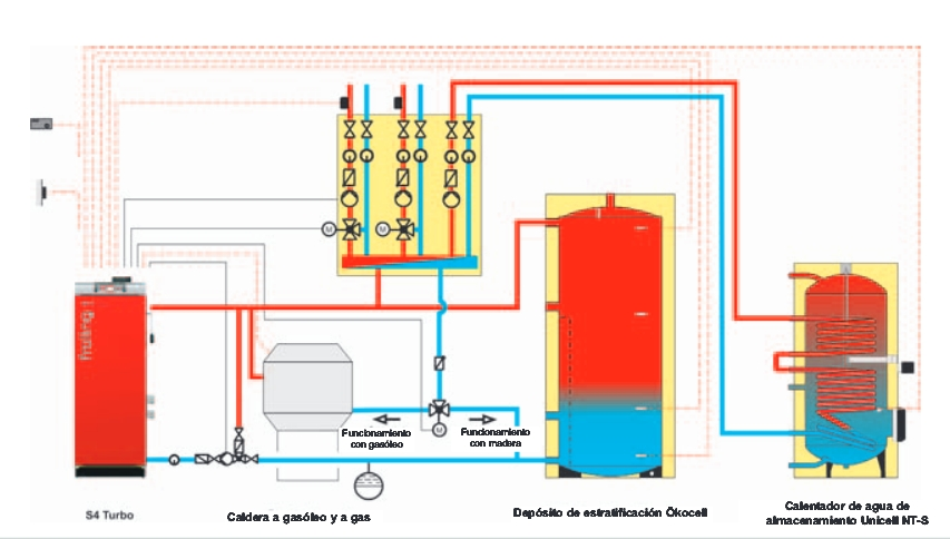 Dudas al instalar attack 25 dpx profi - Se puede instalar una caldera de biomasa en un piso ...