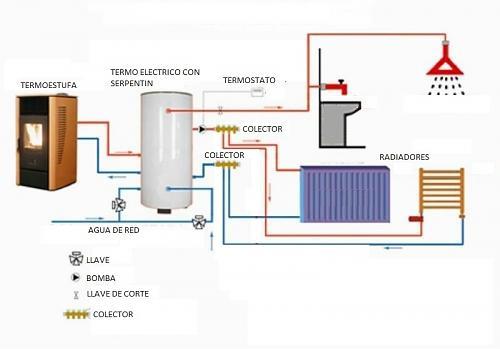 Termo eléctrico con serpentín-instalacion-calefaccion-pueblo.jpg