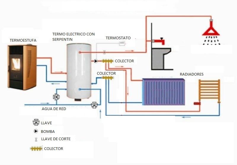 Pumps tubos termo boiler montaje de termo electrico for Calderas de lena para radiadores de agua