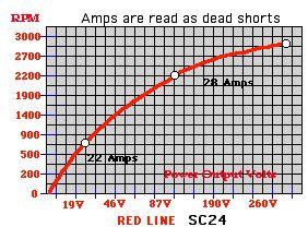 PMA Delco voltajes y rendimientos-curvesc24.jpg