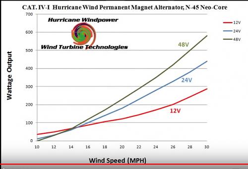 PMA Delco voltajes y rendimientos-curva_hurricane_wind_cat_iv.png