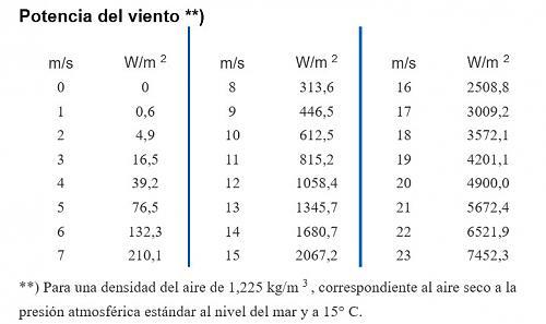 La velocidad de rotación nominal600(r/m).-potencia-del-viento.jpg