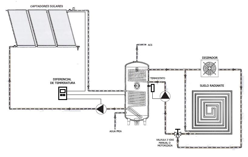 Suelo radiante solar termica airea condicionado - Suelo radiante con bomba de calor ...