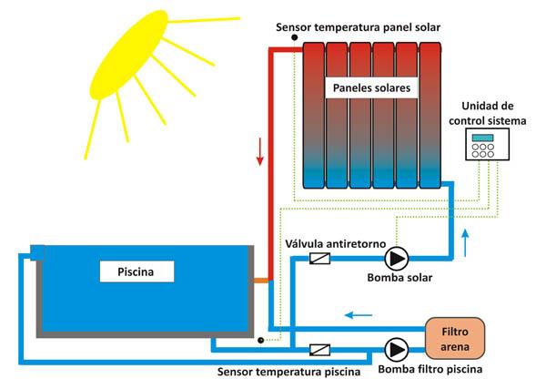 Opinion sobre instalacion solar para calentamiento de piscina for Piscina solares
