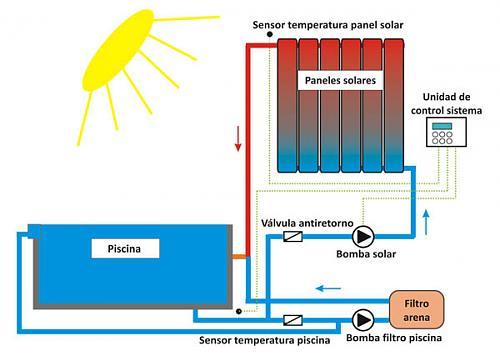 opinion sobre instalacion solar para calentamiento de piscina.-sistema-solar-calefaccion-piscinas-esquema.jpg