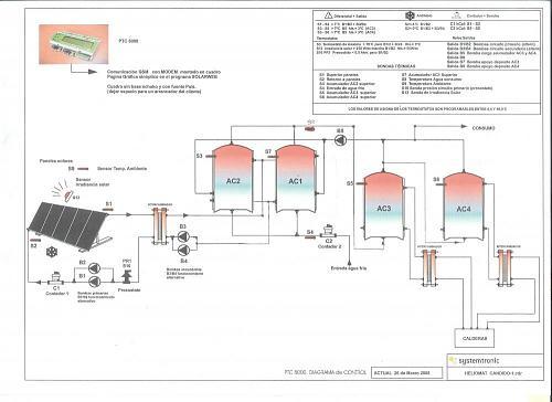 monitorizar-esquema_san_candido_systemtronic_modifica.jpg