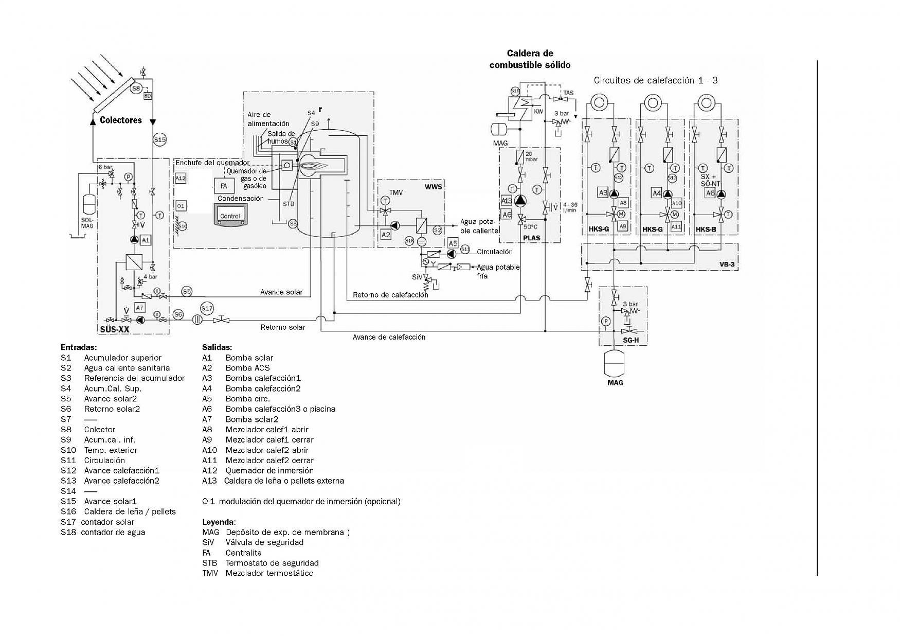 Calefacci n con prioridad solar caldera gestionada - Caldera de calefaccion ...
