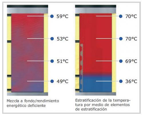Conexiones acumulador estratificado-deposito-estratificado-froeling.jpg
