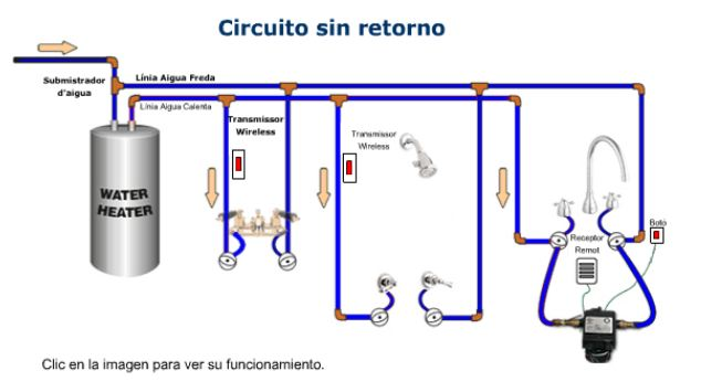 Bomba de recirculaci n de agua transportes de paneles de madera - Sistemas de calefaccion para viviendas unifamiliares ...