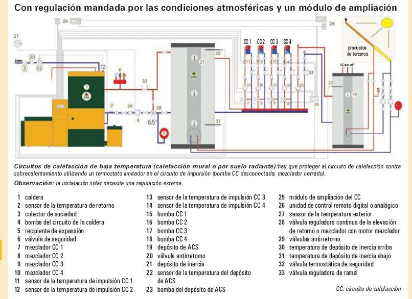 Esquema de principio suelo radiante - Instalacion de suelo radiante por agua ...