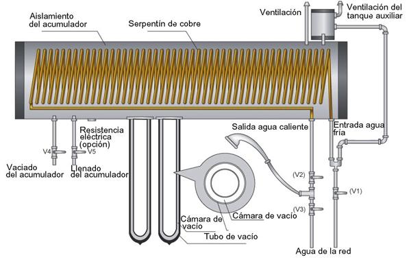 Tanque presurizado vs no presurizado for Estanque para agua caliente