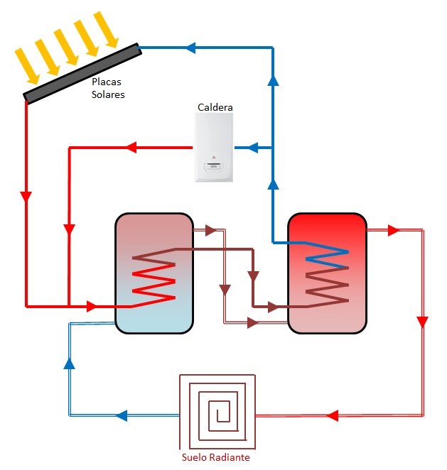 Acumuladores en serie ineficientes for Caldera para suelo radiante