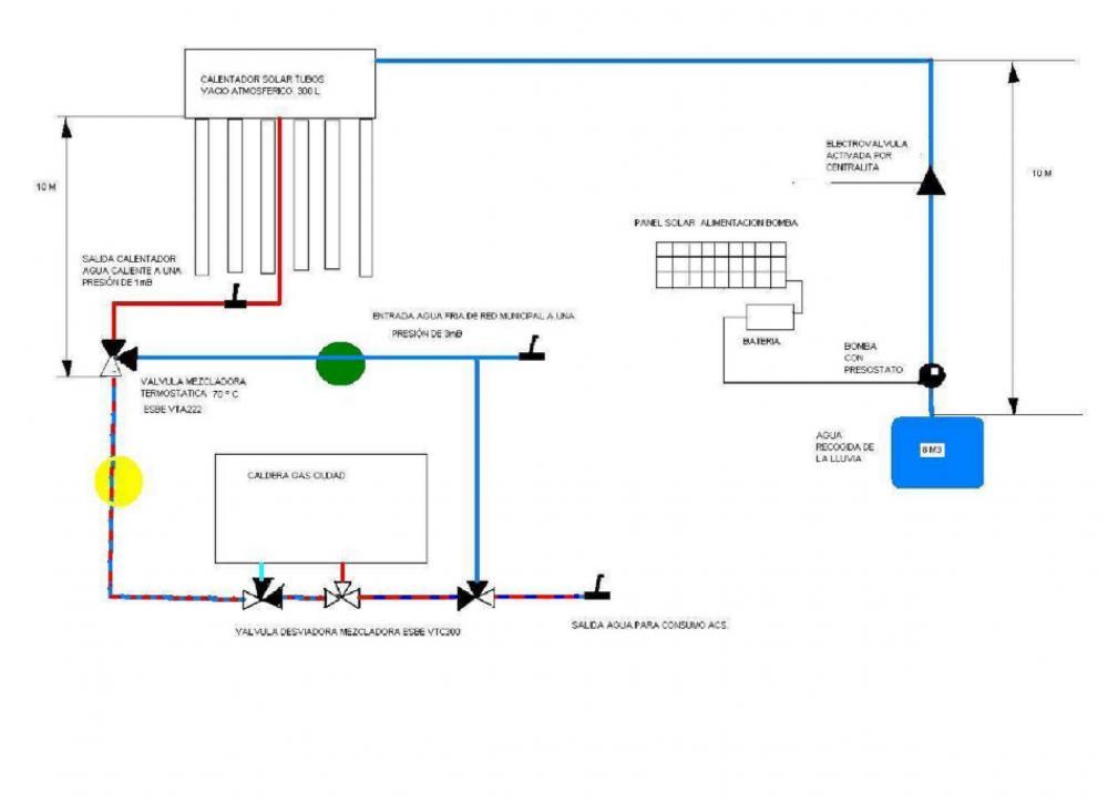 Dudas instalacion calentador tubos vacio for Instalacion calentador gas