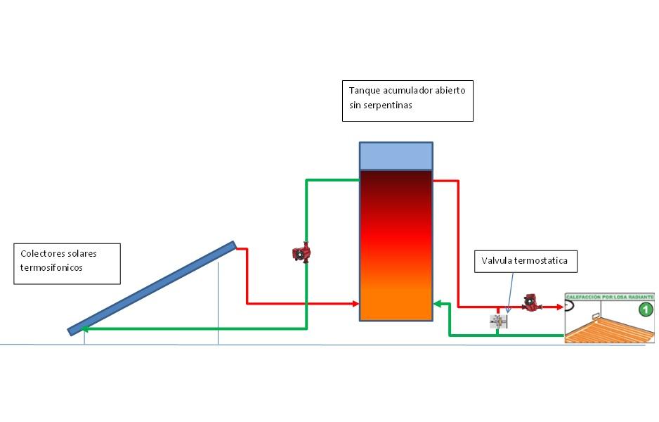 Calefaccion por colectores solares por piso radiante con - Calefaccion por hilo radiante ...