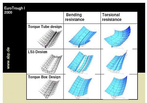 ¿ Precio de estructura para colector cilindroparabólico ?-estructura.jpg