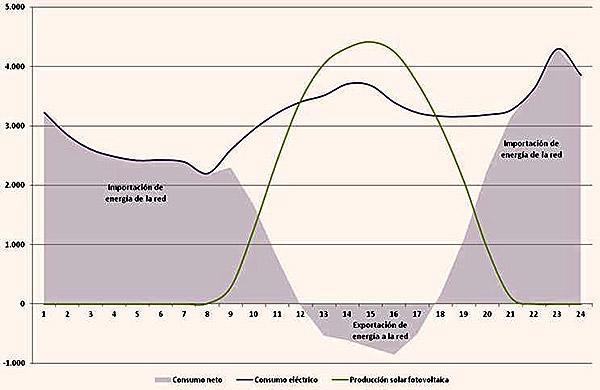 Producción fotovoltaica frente a consumo